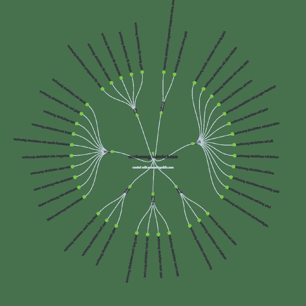 kostenloses Tool zur Unterstützung beim Content erstellen